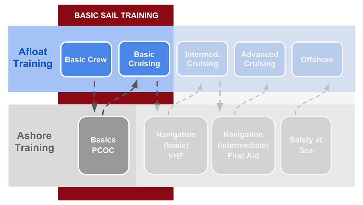 Sailing Lessons Flow Chart